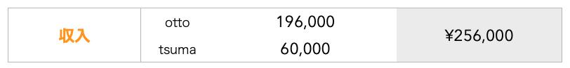 202004収入