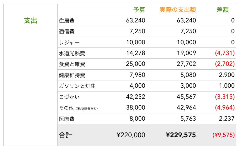 4月の支出額 二人暮らしの家計簿